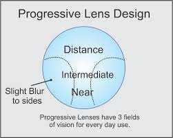 Lenses And You Family Eye Care